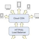 Content Delivery Network: Google Cloud CDN schlägt bei Test alle anderen