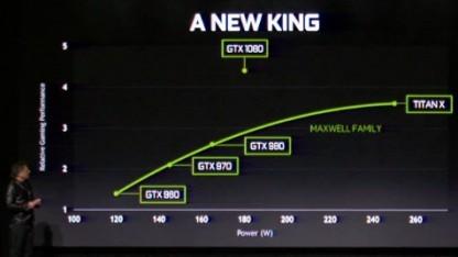 Die Geforce GTX 1080 schlägt die Titan X.