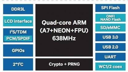 Der IPC40x9 ist die Grundlage für die nächste Generation von Qualcomm-basierten WLAN-Routern.