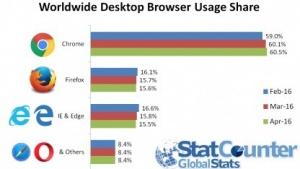 Nutzungsstatistik von Statcounter