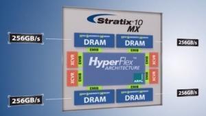 Stratix 10 MX
