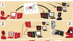 Schematische Darstellung einer Botnetz-Operation