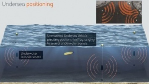 Posydon: Schallquellen unter Wasser senden permanent Signale.