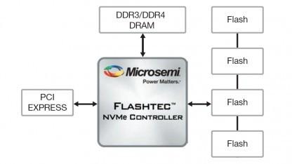 Blockdiagramm eines Flashtec-Controllers