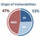Secunia Research: Mit schlechten Statistiken zum falschen Sicherheitseindruck