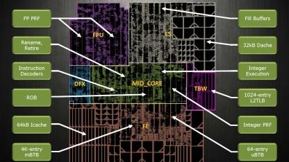 Floorplan eines M1-Kerns