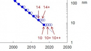 Zwei 14- und drei 10-nm-Prozesse