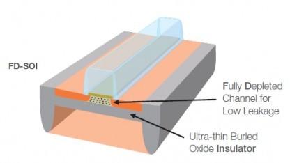 Schematische Darstellung eines Transistors mit FD-SOI