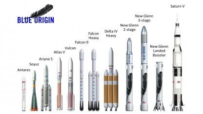 Die New Glenn im Vergleich mit anderen Raketen