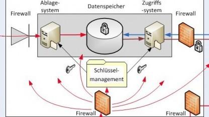 So stellt sich die Bundesnetzagentur die Sicherung der Vorratsdaten vor.