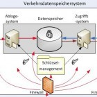 Bundesnetzagentur: VPN-Anbieter müssen keine Vorratsdaten speichern