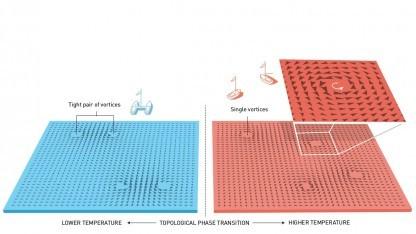 Auf Oberflächen bilden sich vorhergesagte Wirbelpaare.