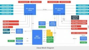 Blockdiagramm der Zaius-Plattform