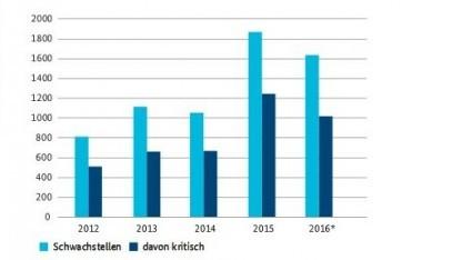 Die dunkelblauen Balken zeigen die kritischen, die hellblauen Balken die weniger kritischen Sicherheitslücken in Softwareprodukten.