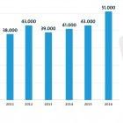 Jobs: 51.000 offene Stellen für IT-Spezialisten in Deutschland