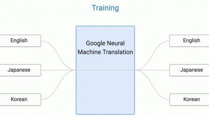 Ein Schema von Googles Übersetzungssystem - Japanisch kann trotz fehlendem Trainings in Koreanisch übersetzt werden.