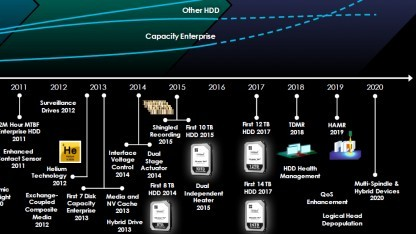 Roadmap zur 14-TByte-HDD