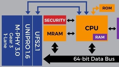 Ausschnitt des Blockdiagramms des PS8311-Controllers