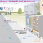 Deutsche Telekom: VDSL bis auf Ausnahmen mit Glasfaser am grauen Kasten
