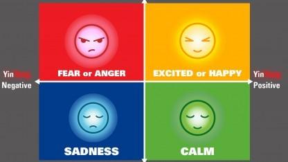 Diagramm zum Einordnen des Gefühlszustandes