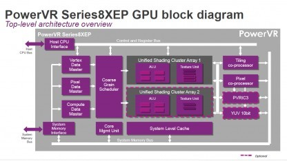 Blockdiagramm der PowerVR Series 8XE Plus