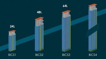 BiCS3 nutzt 64 Zellschichten.