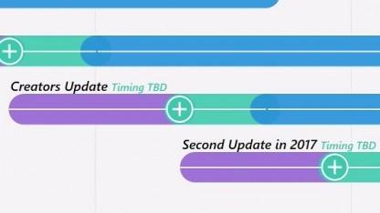 2017 wird es ein weiters Update geben.