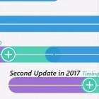 Windows 10: Microsoft bestätigt zweites großes Update für das Jahr 2017