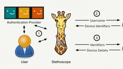 Mit Stethoscope soll die Sicherheit verbessert werden.