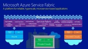 Ein erster Teil des Azure Service Fabric ist Open Source.
