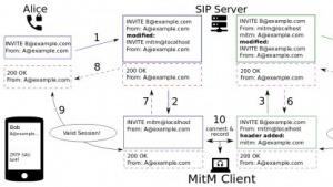 Mangelnde Implementierungen von Sicherheitsfunktionen des ZRTP machen VoIP-Anwendungen unsicher.
