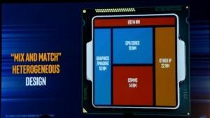 Fiktive EMIB-CPU