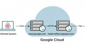 Domain-Fronting erklärt