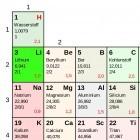 Akkutechnik: Was, wenn nicht Lithium?