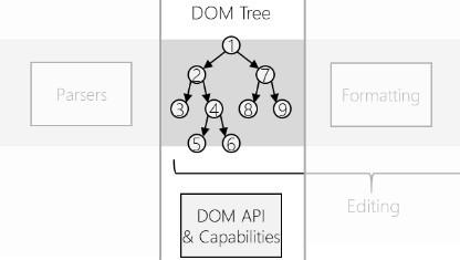 Der DOM-Tree war in den Browsern von Microsoft nicht wirklich immer ein Baum.