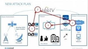 Über HbbTV können Angreifer Schadcode auf Smart-TVs einschleusen.