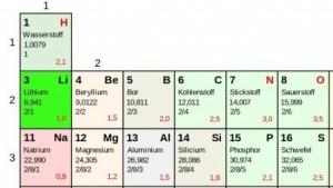 Lithium ist die Grundlage für heutige Akkus. Nach Alternativen wird gesucht.