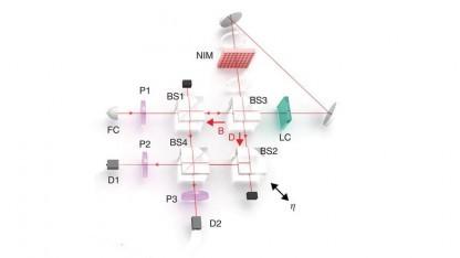 Ein komplexer Aufbau wies nach, dass die Quantenmechanik nicht hyperkomplex ist.
