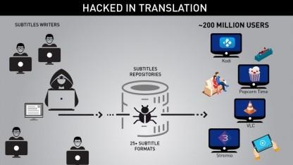 Untertitel können als Angriffsvektor genutzt werden.