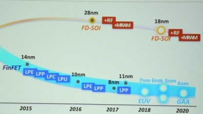 Roadmap bis 4 nm