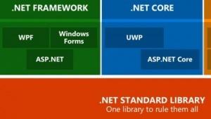 ASP.Net Core soll künftig nicht mehr auf dem .Net Framework aufbauen.