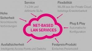 Net-Based LAN Services ist eine Art WLAN-as-a-Service-Angebot.
