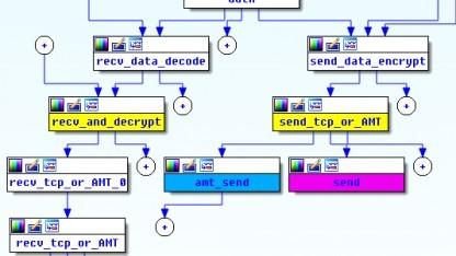 Angreifer nutzen Intel AMT, um Dateien zu kopieren.