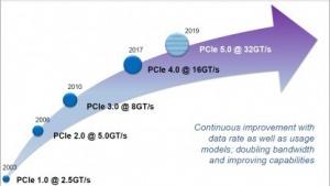PCIe-Roadmap