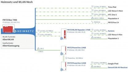 AVMs Mesh-System funktioniert jetzt auch mit einer 7490 oder 7590 als Basis.