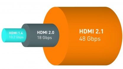 Die Bandbreite von HDMI wird deutlich erhöht.