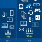 WLAN-Standard: Intel kündigt 802.11ax an - aber nicht für Notebooks