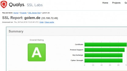 SSL Labs vergibt Noten für die TLS-Konfiguration.