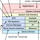 Systemanalyse: Wie Dtrace auf Linux kommen könnte