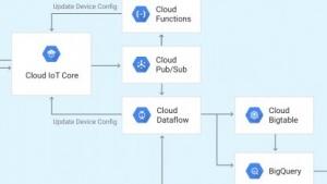 Googles Cloud IoT Core bietet eine Anbindung an zahlreiche weitere Dienste.